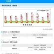 東葉高速鉄道および東京モノレールでWiMAX 2+サービスエリア整備を開始