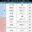 脇役なんて勿体ない!!アニメファンが選ぶ「是非、主役として描いて欲しい脇役キャラクター」TOP20!