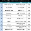 昨年話題のあの曲はどこに!?アニメファンが選ぶ「カラオケで歌うもっとも得意なアニメソング」TOP30!