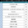 夏もアニメで寝不足に!?アニメファンが選ぶ「もっとも期待している2015年夏アニメ作品」TOP20!
