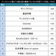 実際に観てから決めた!アニメファンが選ぶ「次週以降も観続けたい2015年夏アニメ作品」TOP20!