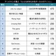 女性ボーカル限定です!アニメファンが選ぶ「もっとも好きな女性ボーカルのアニソン」TOP20!