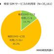 格安SIMサービスの利用率は14.7%。MMD研究所調べ