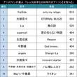 2000年代・女性ボーカル限定!アニメファンが選ぶ「もっとも好きな2000年代のアニソン(女性Vo)」TOP20!