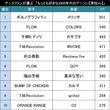 2000年代・男性ボーカル限定!アニメファンが選ぶ「もっとも好きな2000年代のアニソン(男性Vo)」TOP20!