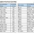 埼玉県版「年収の高い小学校区」1位はさいたま市中央区・上落合小学校! 2~5位は高級住宅街の多い浦和区が独占