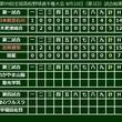 花咲徳栄が開星に完封勝利! 綱脇が8回零封&打線も15安打9得点大勝