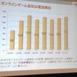 オンラインゲームは女性ユーザーも増加傾向――JOGAオンラインゲーム市場調査レポート2012発表会