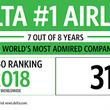 デルタ航空、フォーチュン誌「2018年世界で最も賞賛される企業」の航空会社ランキングで1位を獲得