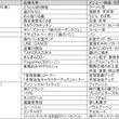 E1A新名神高速道路(川西IC~神戸JCT間)に新しいSAが誕生します