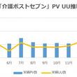 小学館「介護ポストセブン」、月間230万PV突破!