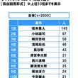 スカパー!調べ プロ野球女子がメロメロ! イケメン選手ランキング 今年の1位は「巨人・坂本勇人」