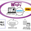 ソフトウェア・パートナーとCData Software が業務提携し、超高速開発ツールWagby にクラウドマッシュアップ機能を拡充