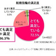 気になる結婚指輪の着用率は72.7% ─ みんなのウェディング調べ