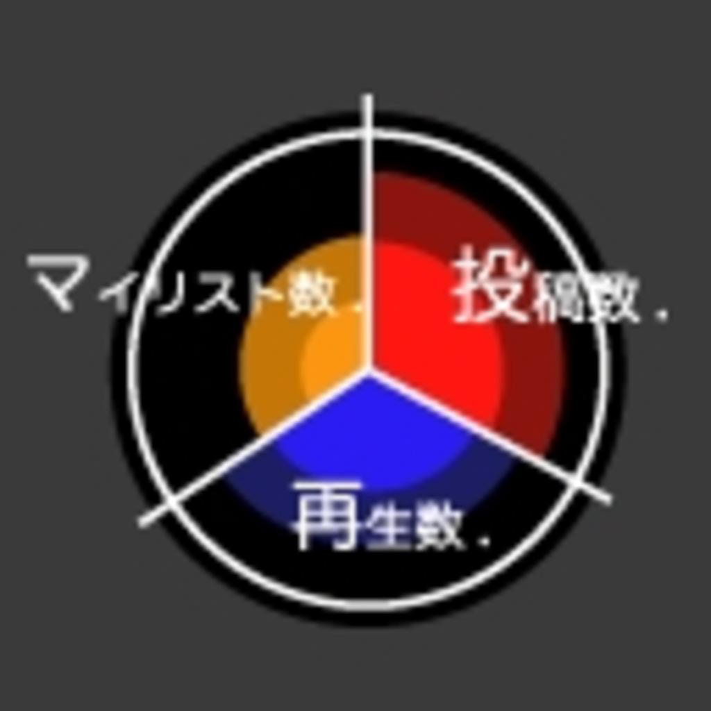 アイマス動画 集計・統計・分析