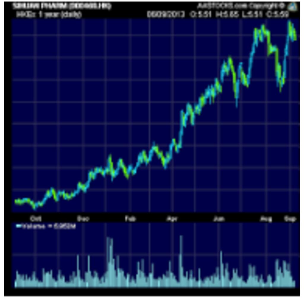 株、毎日全力投資「目指せ1億」