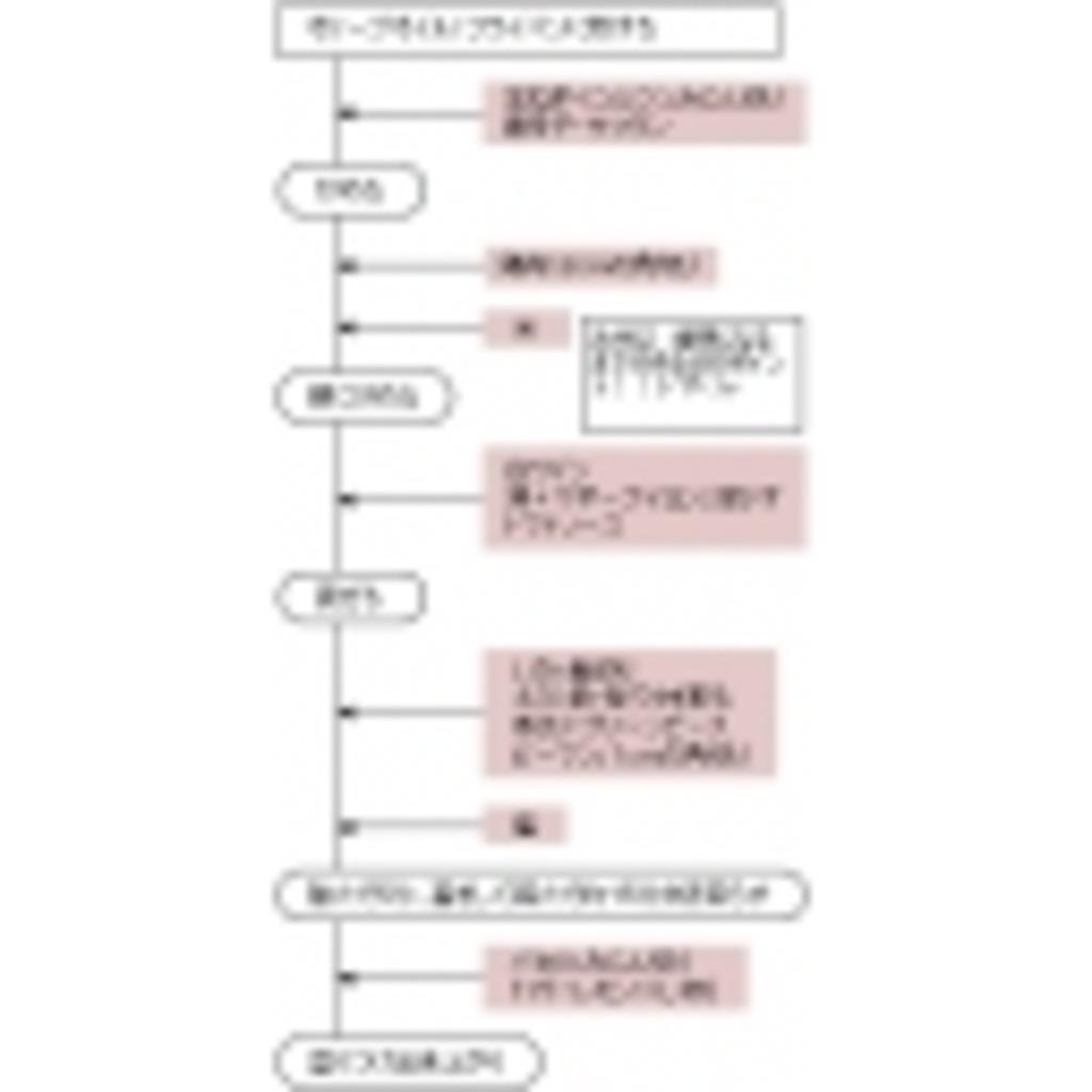 MHF~モンスターハンターフロンティア~ へたれガンサー友の会