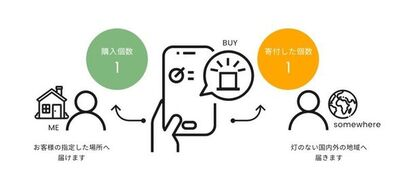 「Buy One Give One(R)」イメージ