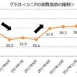 ■あおぞら銀行×上智大学・共同研究■「あおぞら上智シニア消費指数」調査開始1年経過 ~2018年3月は昨年と比べシニアの消費意欲が強い~