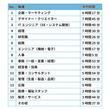 """世界で最もイスに座る時間が長いと言われている日本人! """"座りすぎ大国""""日本の中で最も長く座っている職種は?"""