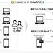 アイモバイル、複数デバイスを横断して同一ユーザーへの広告配信を実現。