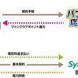 オリックス・バファローズ × シン・エナジー 家庭向け電力販売でタイアップ