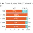 センター試験改定について受験生の認知度は91%!一方で理解度は37%