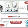 ソフトウェア資産の一元管理と可視化を実現するソフトウェアライセンス最適化サービスを提供開始