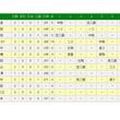 巨人・山口俊が史上79人目のノーヒットノーラン達成 1四球の準完全試合