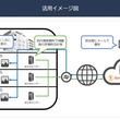 「IoT活用事例ポータルサイト」で、自社で使えるIoT事例が必ず見つかる