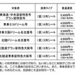 西日本JRバス「30周年記念得割」再発売 東京~京阪神3000円、大阪~金沢2500円