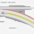 阪急宝塚本線十三駅3号線ホーム 可動式ホーム柵 使用開始