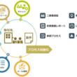RobotERPツバイソが、サービス組織向けRPA「ツバイソPSA」をリリース