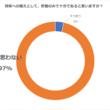 """""""2割投資""""を実践する人の約半数が1年で100万円資産増 [10/17は貯蓄の日・「貯蓄から投資へ」の実態調査 ]"""