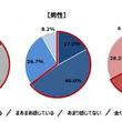 シニアのワークライフバランスに関する調査 92.6%は老後に「不安あり」だが、対策をしている人は76.0%と大差あり