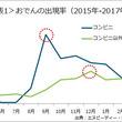エヌピーディー・ジャパン、最新外食・中食レポート「おでんのピークは何月?コンビニのシェア減少に影響か」を公表