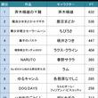 女性キャラだけじゃない!?アニメファンが選ぶ「もっとも魅力的なアニメ・漫画のピンク髪キャラ」TOP20!