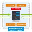 ファイル無害化・ファイル交換「Smooth File ネットワーク分離モデル」がEVEシリーズと連携 ~ランサムウェア/標的型攻撃に有効なネットワーク分離環境下でスムーズかつ安全なファイル交換を実現~