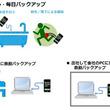 PCをスマホの母艦にする「SmartPhoneほいほい」出荷開始
