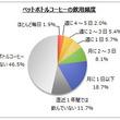 【ペットボトルコーヒーに関するアンケート調査】