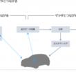 マツダが広島県三次市でコネクティビティ技術を活用した移動サービス実証実験を開始