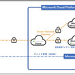 「Office365」「Microsoft365」のモバイル端末でのエンドポイントセキュリティをさらに強固に! ~マイクロソフトクラウドサービスと連携を強化しました~