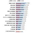 権限委譲したことにより「部下の能力が開花した」70.0% ~中小企業の権限委譲に関する調査~