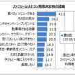 【ファミリーレストランの利用に関するアンケート調査】