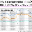 奈良県内では初!「いのち支える奈良市自殺対策計画」(素案)へのパブリックコメントを実施
