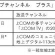 ショップチャンネル 3月1日(金)0時よりJ:COMのコミュニティチャンネルで「ショップチャンネル プラス」の放送を開始