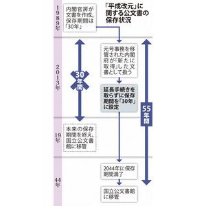 平成」経緯の記録、公開は2044年...