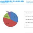 「YouTube」に動画投稿する人のうち、約3割が収入を得た経験あり