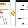 東急目黒線_夕方列車を増発、運転パターンを均等化し混雑緩和