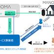 スマートホームサービス「MANOMA」、生活支援サービスと連携